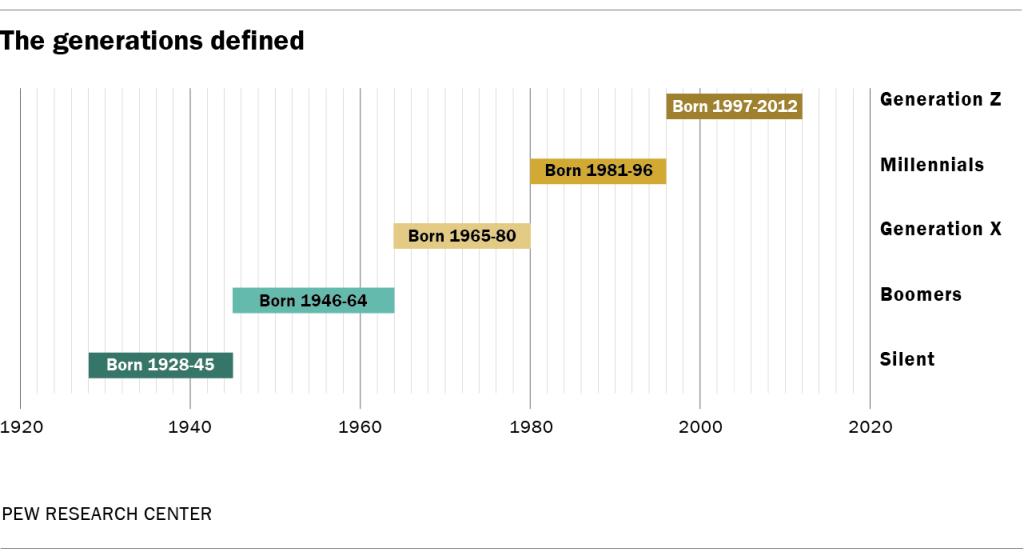 millennials year born